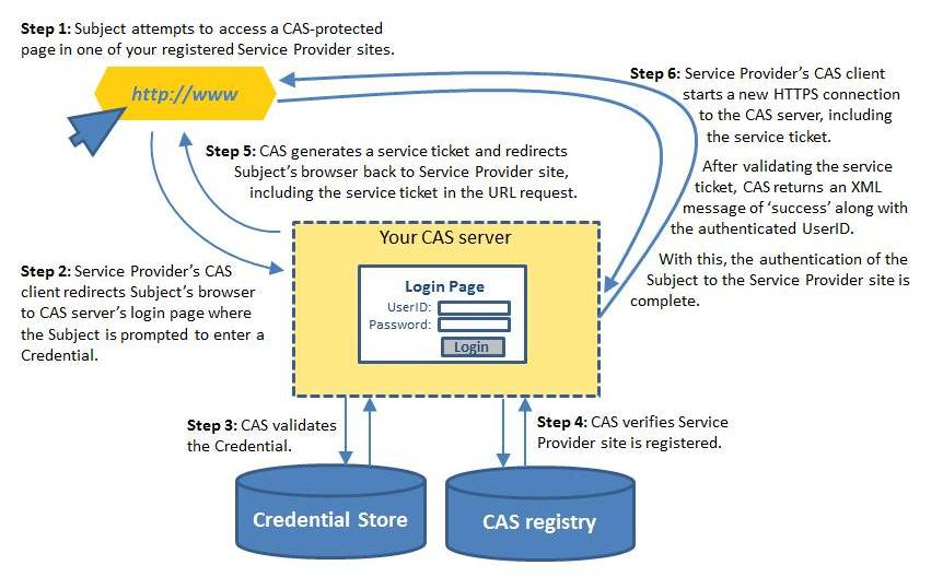 Diagram of steps in CAS authentication event