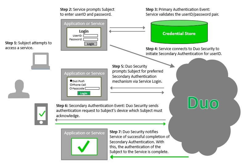 Diagram of steps in Duo two-factor authentication event